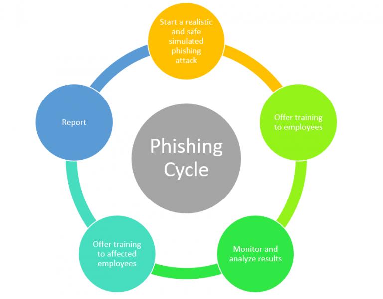 phishing life cycle